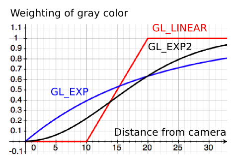 graphs of functions. special functions graph